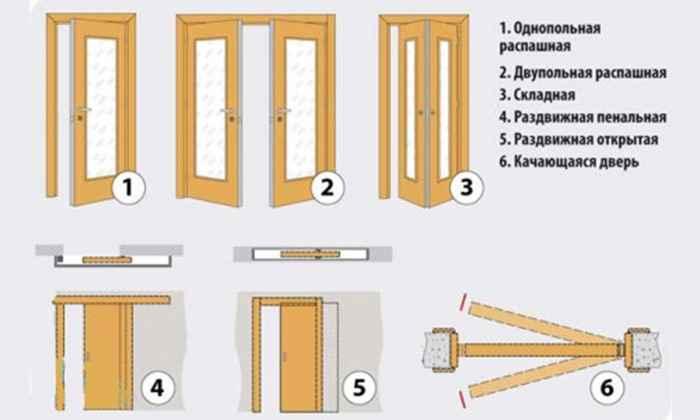 Особенности дверей внутреннего открывания