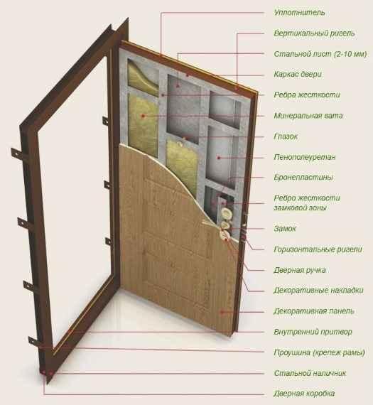 Размеры дверного полотна межкомнатной двери