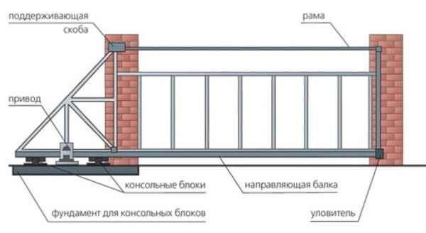 Консольные ворота с нижней балкой