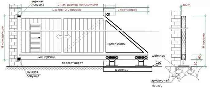 Комплектующие детали ворот