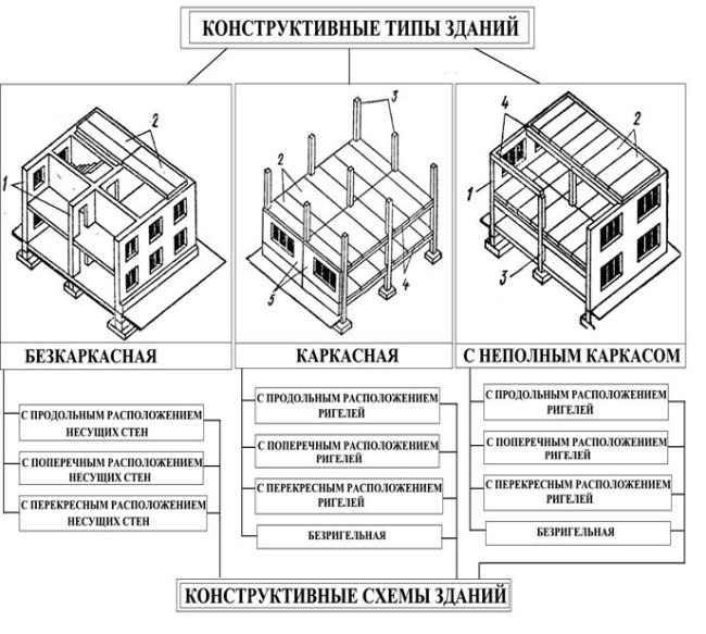 Конструктивные типы многоэтажных зданий