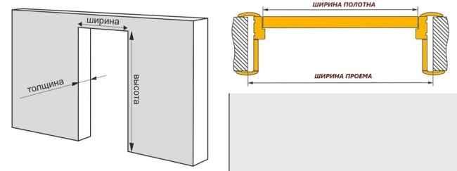 Расчет размеров проема и располагающейся в нем двери