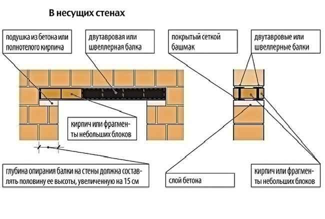 Усиление проема кирпичной стены швеллером