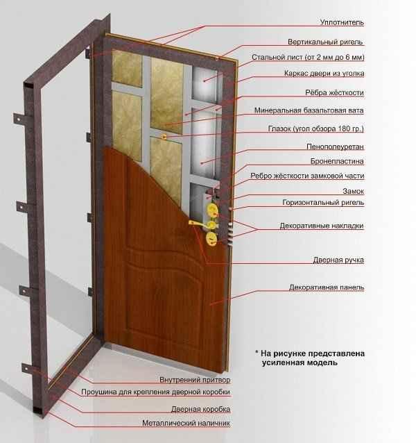 Из чего состоит металлическая дверь