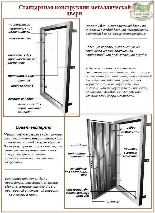Стальные дверные конструкции