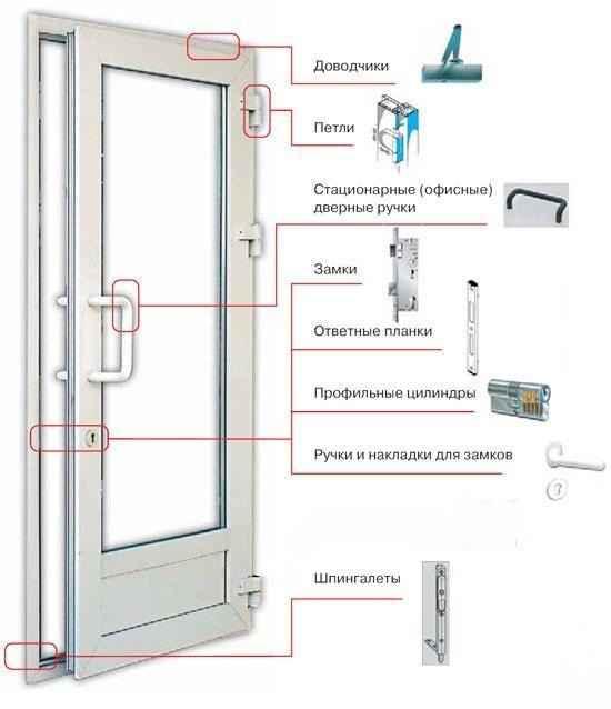 Фурнитура для балконных пластиковых дверей