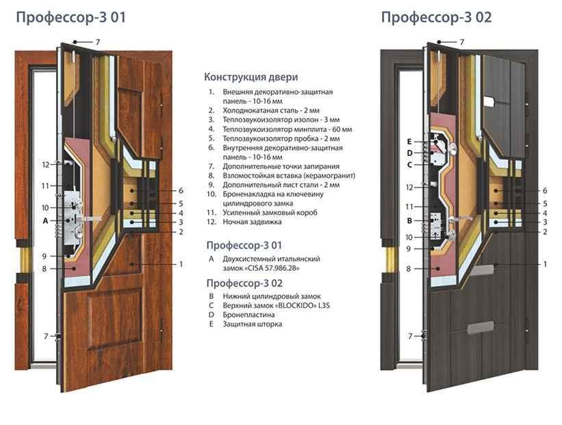 Входные двери Профессор