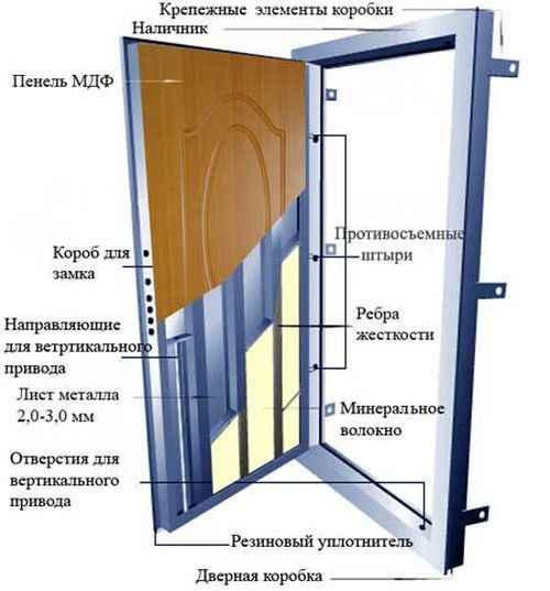 Монтажная деятельность двери