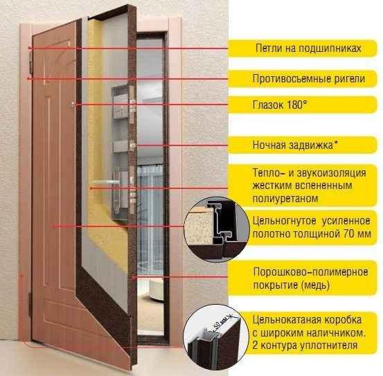 Двери схема