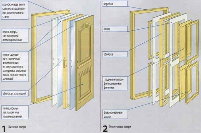 Конструкционные особенности бюджетных дверей