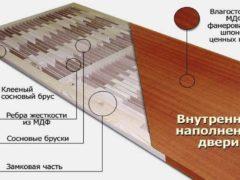Выбор дверного полотна для стандартных и нестандартных размеров