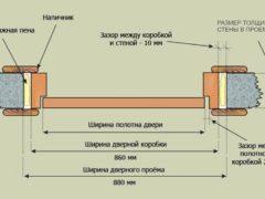 Правильный подход к уменьшению дверного проема с помощью гипсокартона