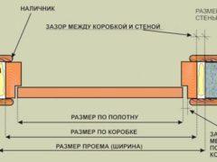 Размеры дверных коробок: ширина, толщина и другие параметры