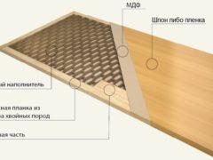 Шпонированные дверные конструкции: гармоничное сочетание красоты натурального материала с доступной ценой